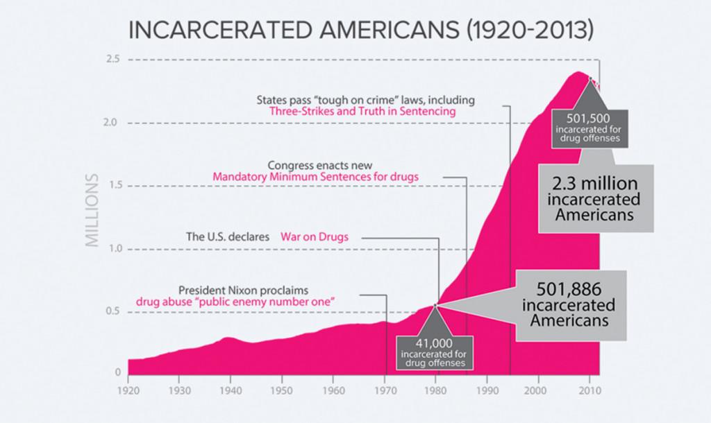 1209_incarceratedgraph